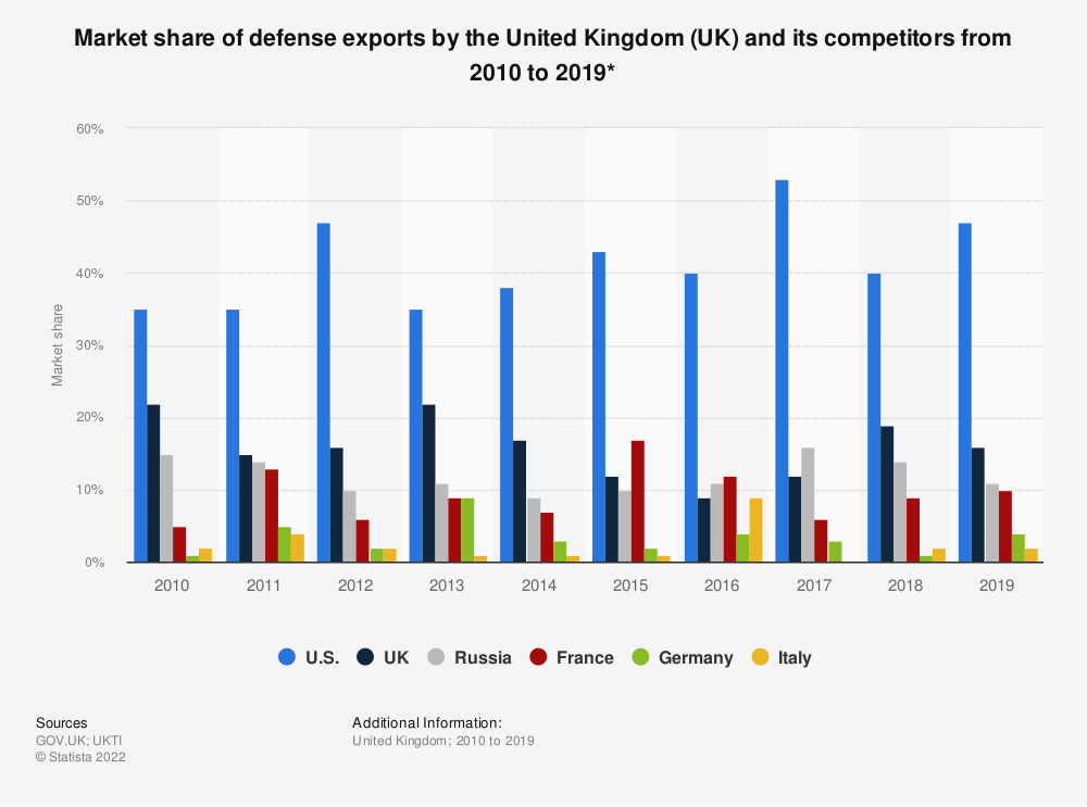 Statistic: Market share of defense exports by the United Kingdom (UK) and its competitors from 2010 to 2018* | Statista