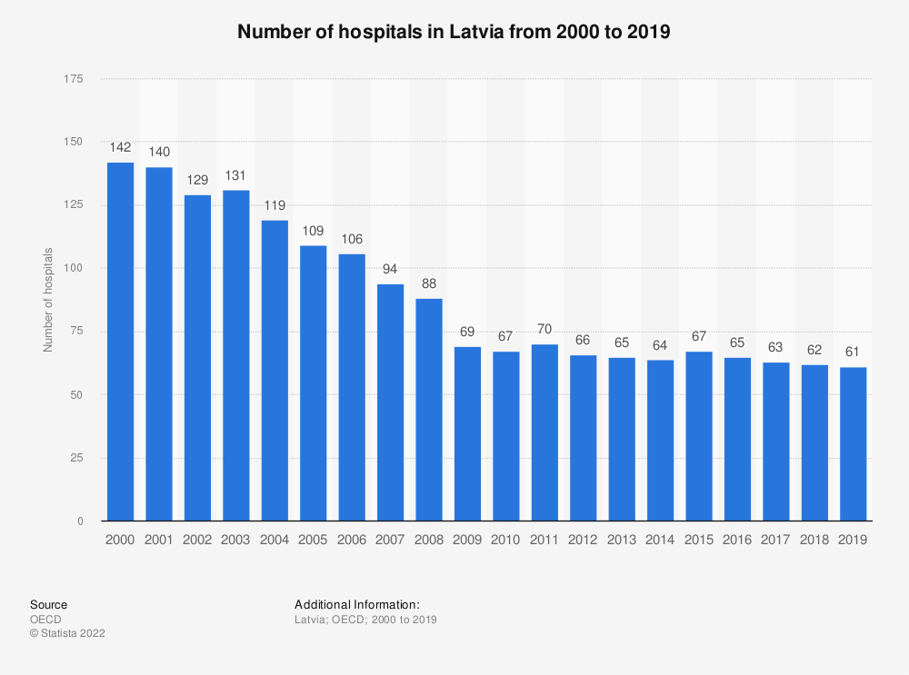Statistic: Number of hospitals in Latvia from 2000 to 2018 | Statista