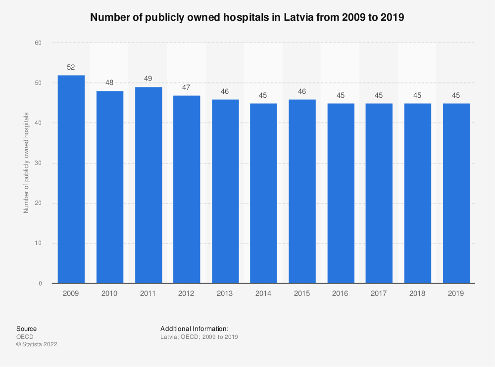 Statistic: Number of publicly owned hospitals in Latvia from 2009 to 2017 | Statista