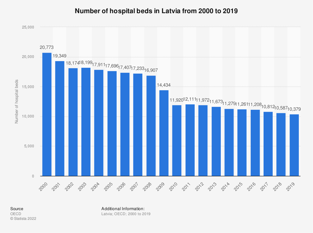 Statistic: Number of hospital beds in Latvia from 2000 to 2018 | Statista