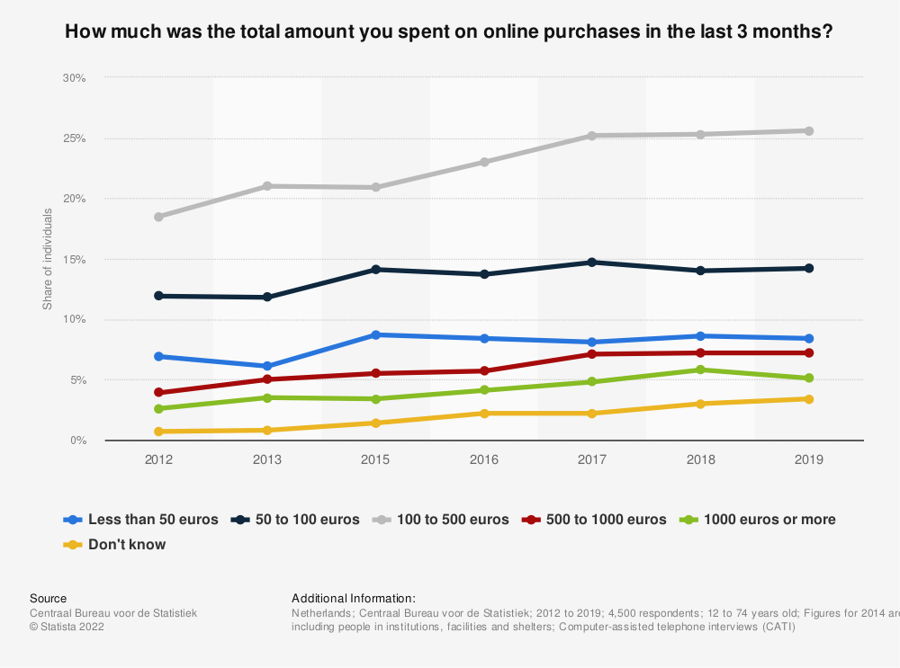 Statistic: How much was the total amount you spent on online purchases in the last 3 months?* | Statista