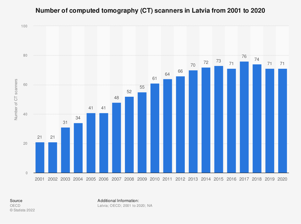 Statistic: Number of computed tomography (CT) scanners in Latvia from 2000 to 2016 | Statista