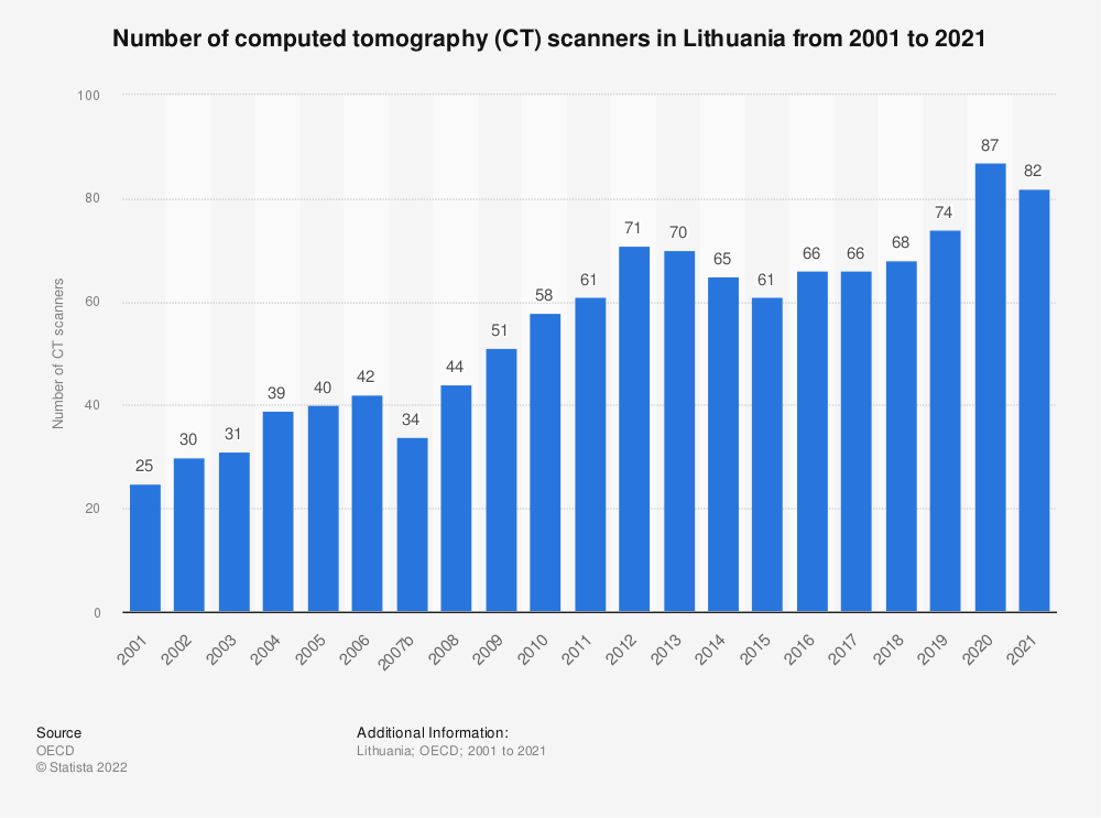Statistic: Number of computed tomography (CT) scanners in Lithuania from 2000 to 2018 | Statista