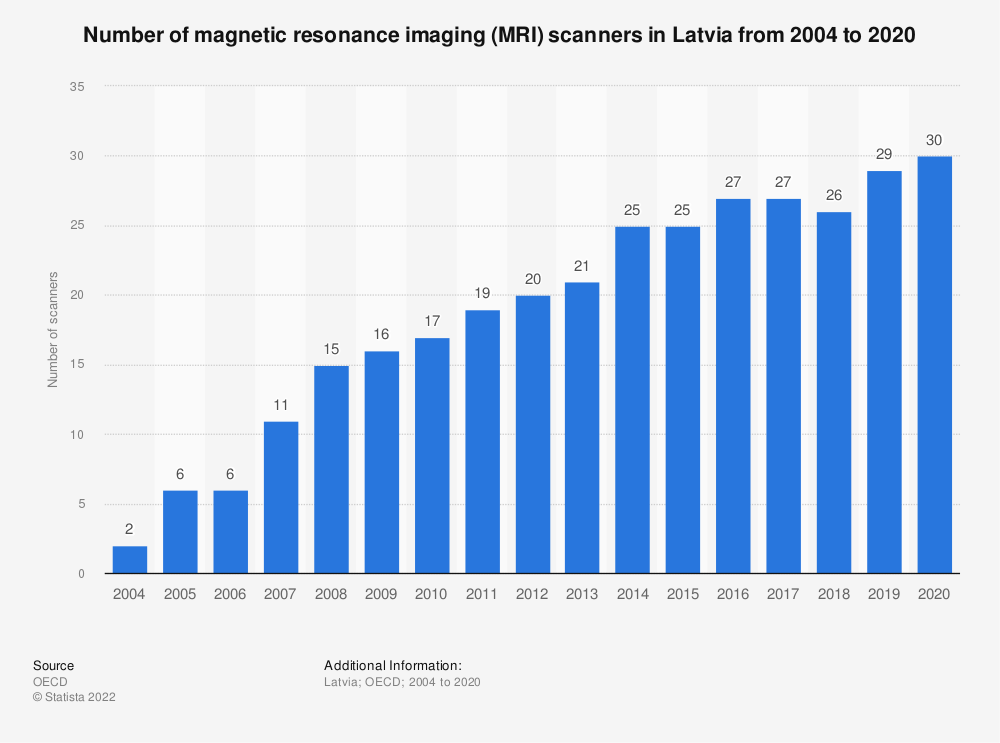 Statistic: Number of magnetic resonance imaging (MRI) scanners in Latvia from 2003 to 2017 | Statista