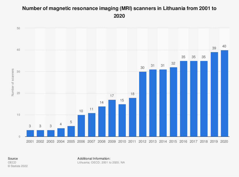 Statistic: Number of magnetic resonance imaging (MRI) scanners in Lithuania from 2000 to 2017   Statista