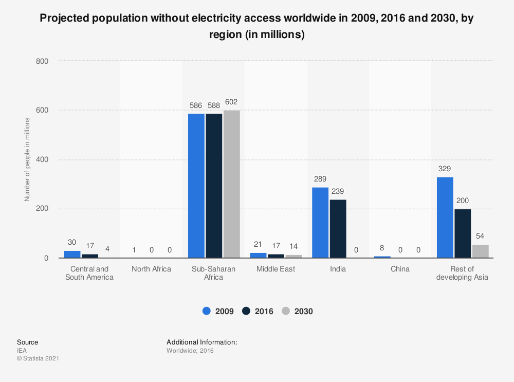 Statistic: Projected population without electricity access worldwide in 2009, 2016 and 2030, by region (in millions) | Statista