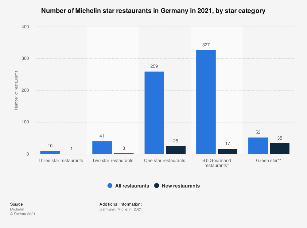 Statistic: Number of Michelin star restaurants in Germany in 2020, by star category | Statista