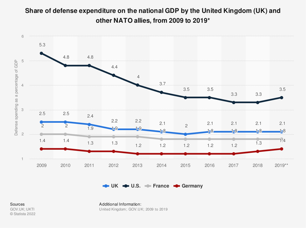 Statistic: Share of defense expenditure on the national GDP by the United Kingdom (UK) and other NATO allies, from 2009 to 2018* | Statista