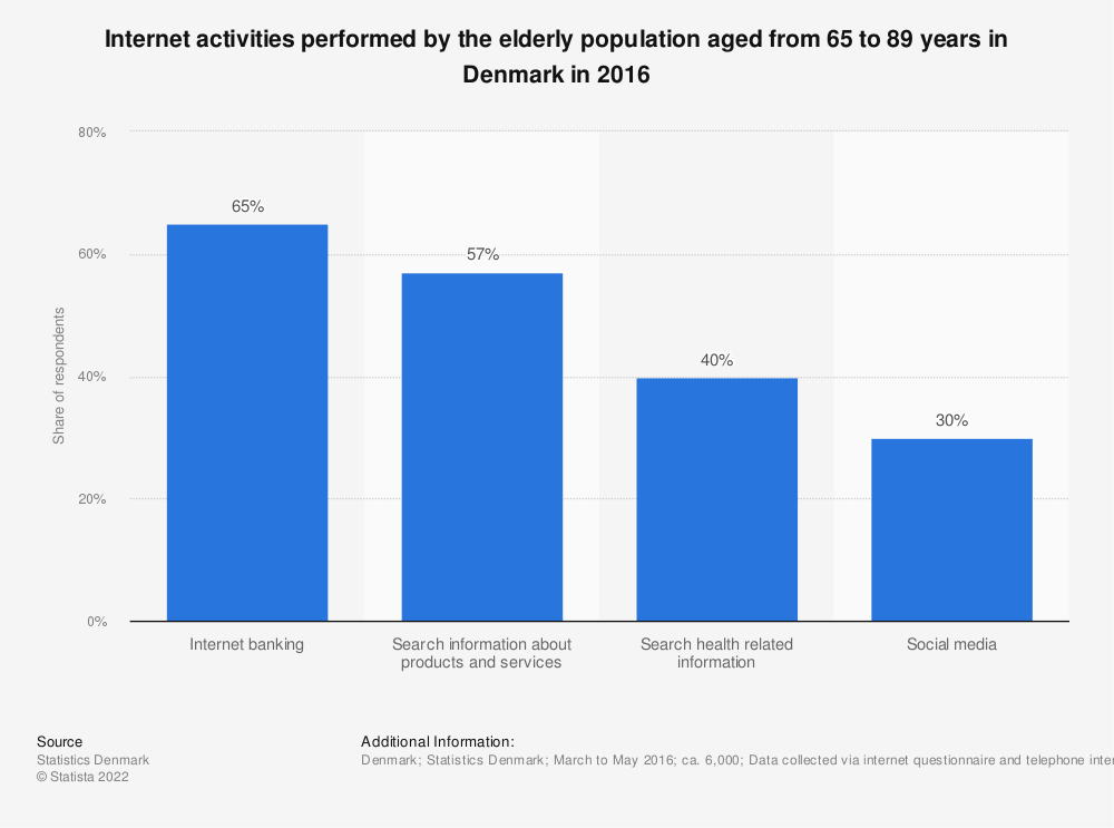 Statistic: Internet activities performed by the elderly population aged from 65 to 89 years in Denmark in 2016 | Statista