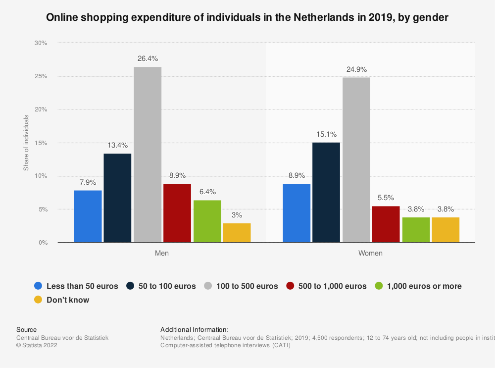 Statistic: Online shopping expenditure of individuals in the Netherlands in 2018, by gender | Statista