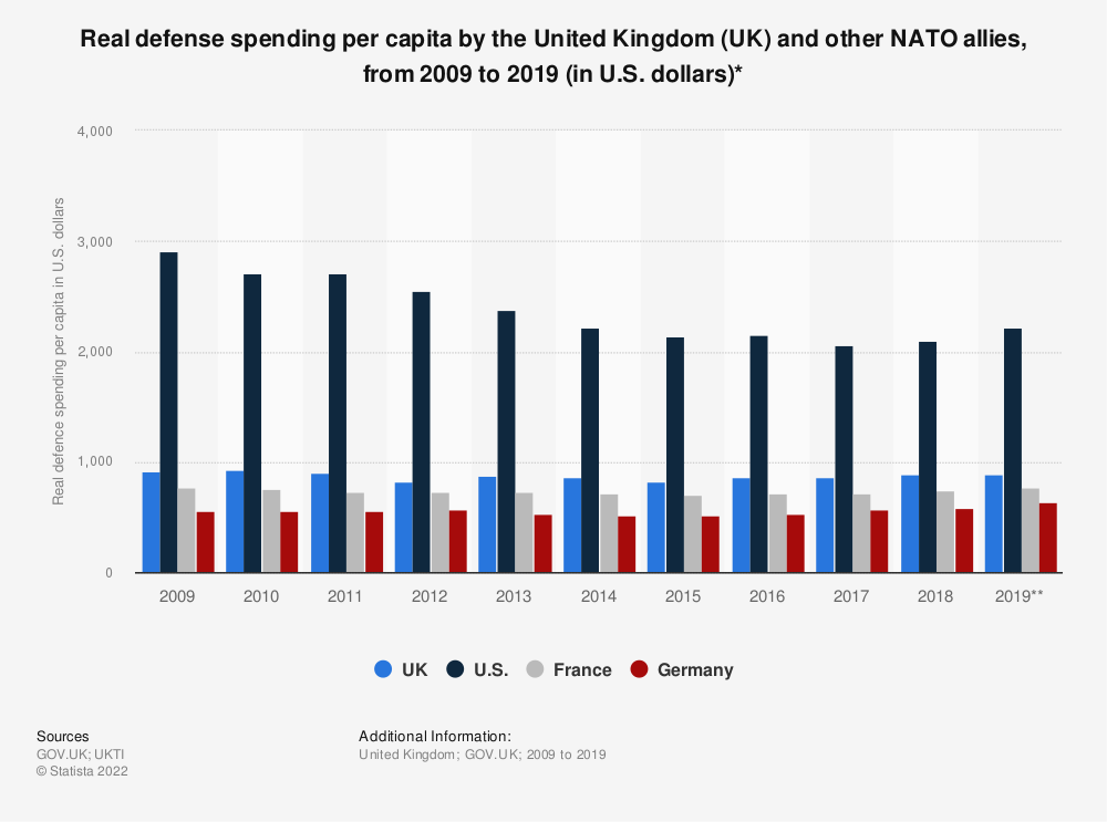 Statistic: Real defense spending per capita by the United Kingdom (UK) and other NATO allies, from 2009 to 2018* (in U.S. dollars) | Statista
