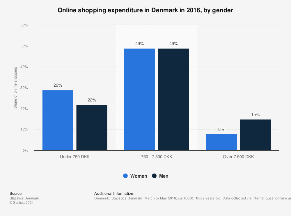 Statistic: Online shopping expenditure in Denmark in 2016, by gender | Statista