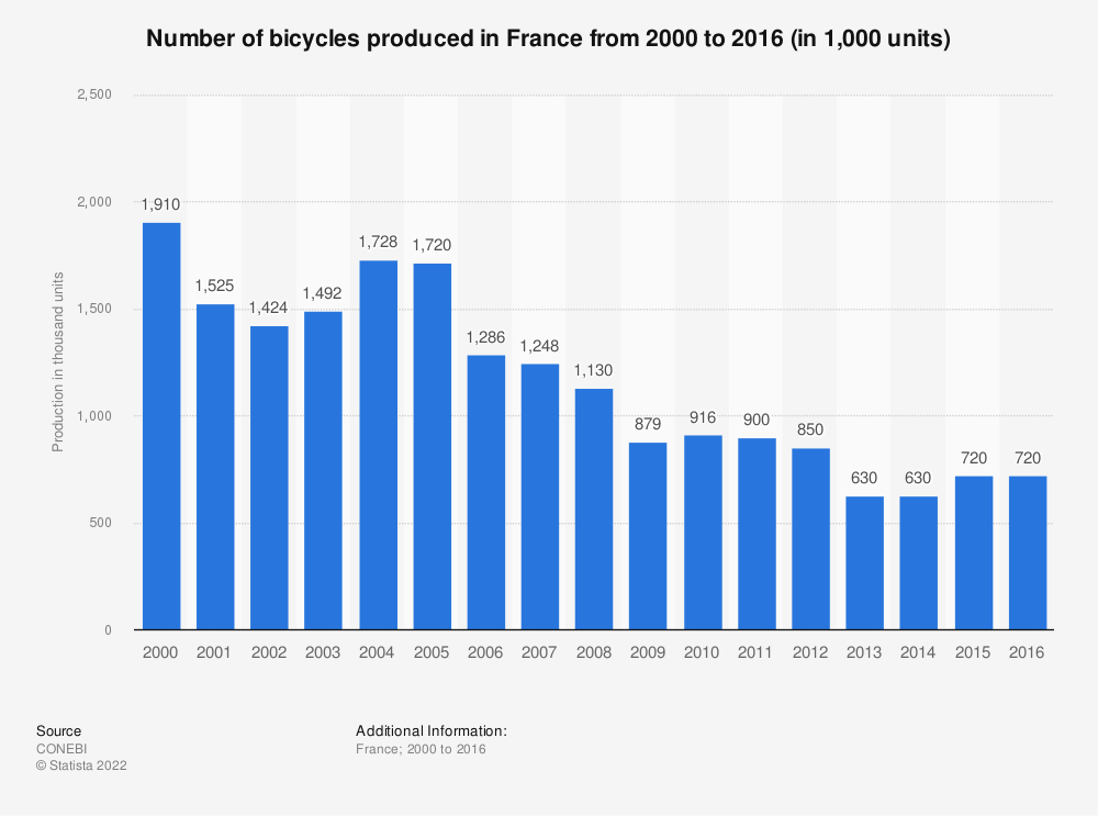 Statistic: Number of bicycles produced in France from 2000 to 2016 (in 1,000 units) | Statista