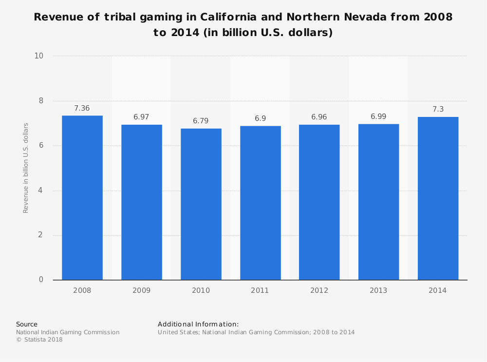 Statistic: Revenue of tribal gaming in California and Northern Nevada from 2008 to 2014 (in billion U.S. dollars) | Statista