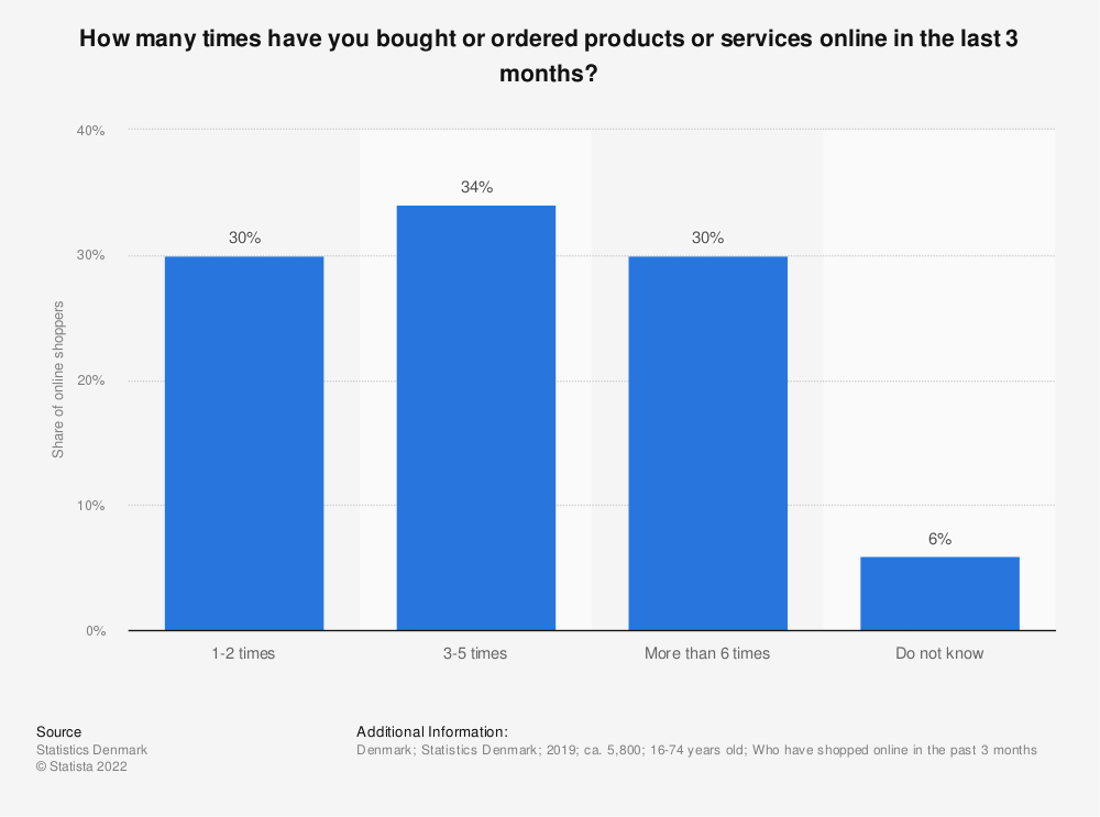 Statistic: How many times have you bought or ordered products or services online in the last 3 months? | Statista