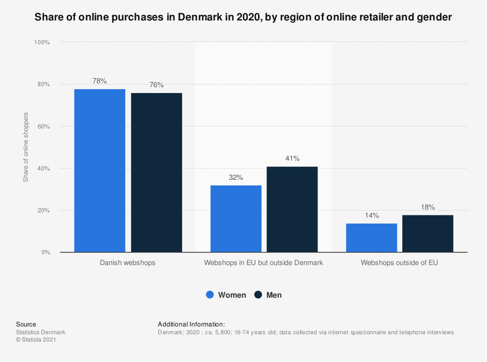Statistic: Cross-border online shopping in Denmark in 2020, by region of online retailer and gender | Statista