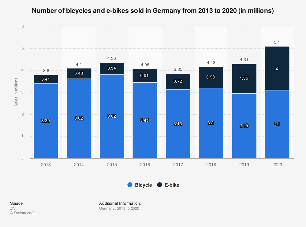Statistic: Number of bicycles and e-bikes sold in Germany from 2013 to 2018 (in millions) | Statista