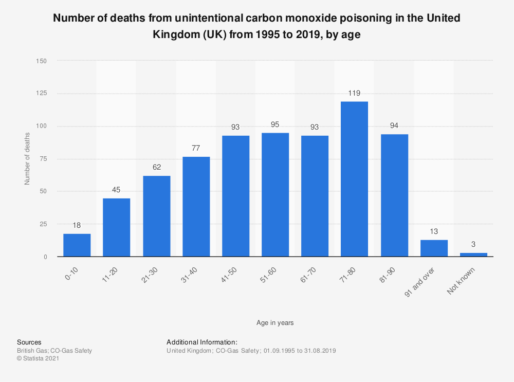 Statistic: Number of deaths from unintentional carbon monoxide poisoning in the United Kingdom (UK) from 1995 to 2019, by age | Statista