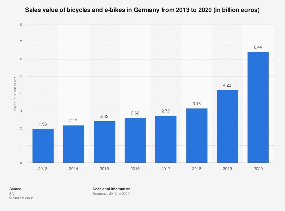 Statistic: Sales value of bicycles in Germany from 2000 to 2016* (in million euros) | Statista