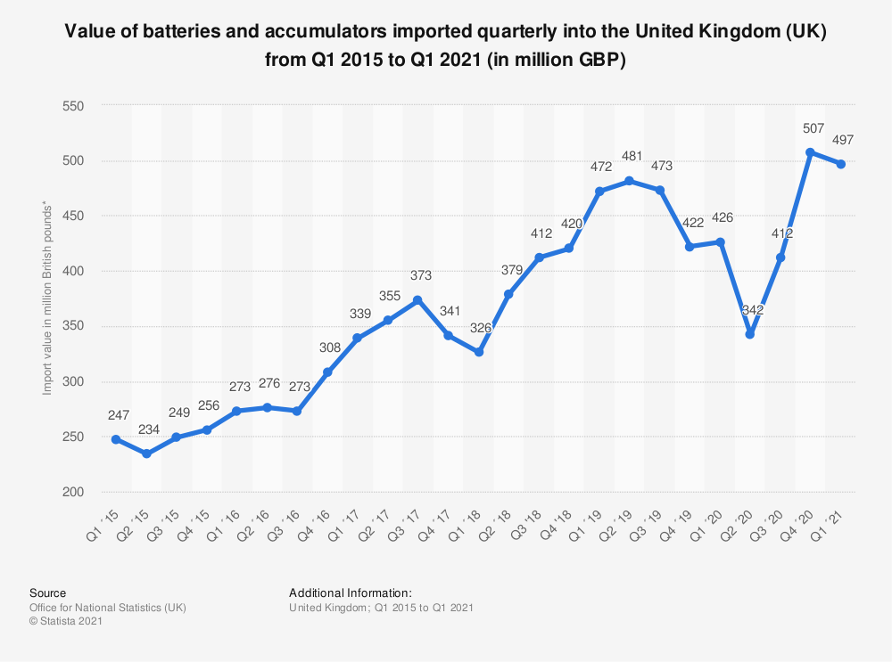 Statistic: Value of batteries and accumulators imported quarterly into the United Kingdom (UK) from Q1 2015 to Q4 2018 (in million GBP) | Statista