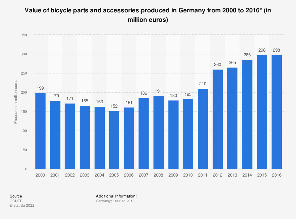 Statistic: Value of bicycle parts and accessories produced in Germany from 2000 to 2016* (in million euros) | Statista