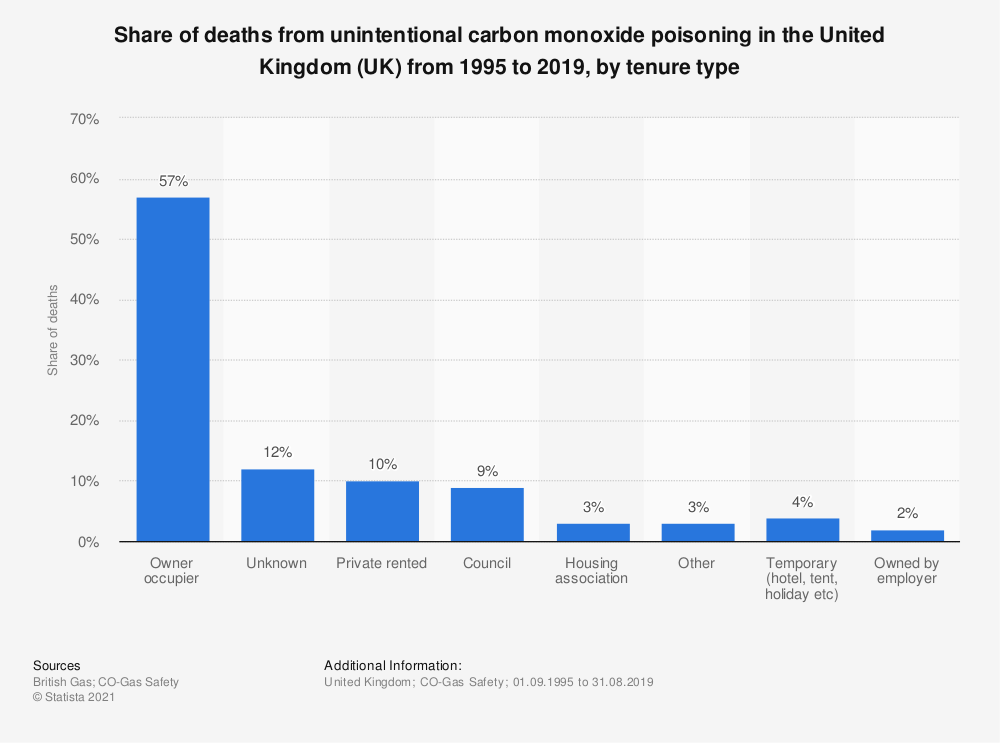 Statistic: Share of deaths from unintentional carbon monoxide poisoning in the United Kingdom (UK) from 1995 to 2019, by tenure type | Statista