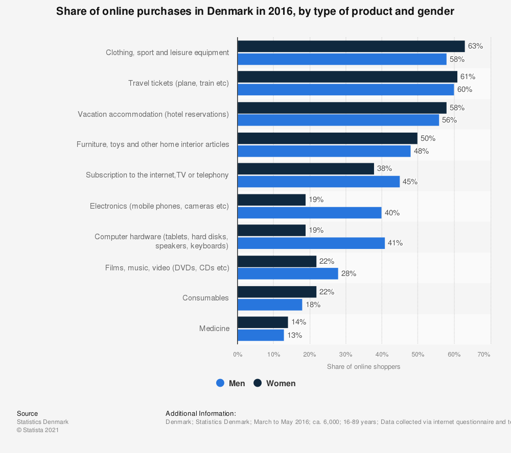 Statistic: Share of online purchases in Denmark in 2016, by type of product and gender | Statista