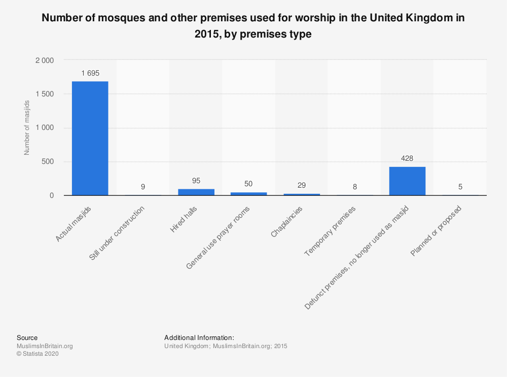 Statistic: Number of mosques and other premises used for worship in the United Kingdom in 2015, by premises type | Statista