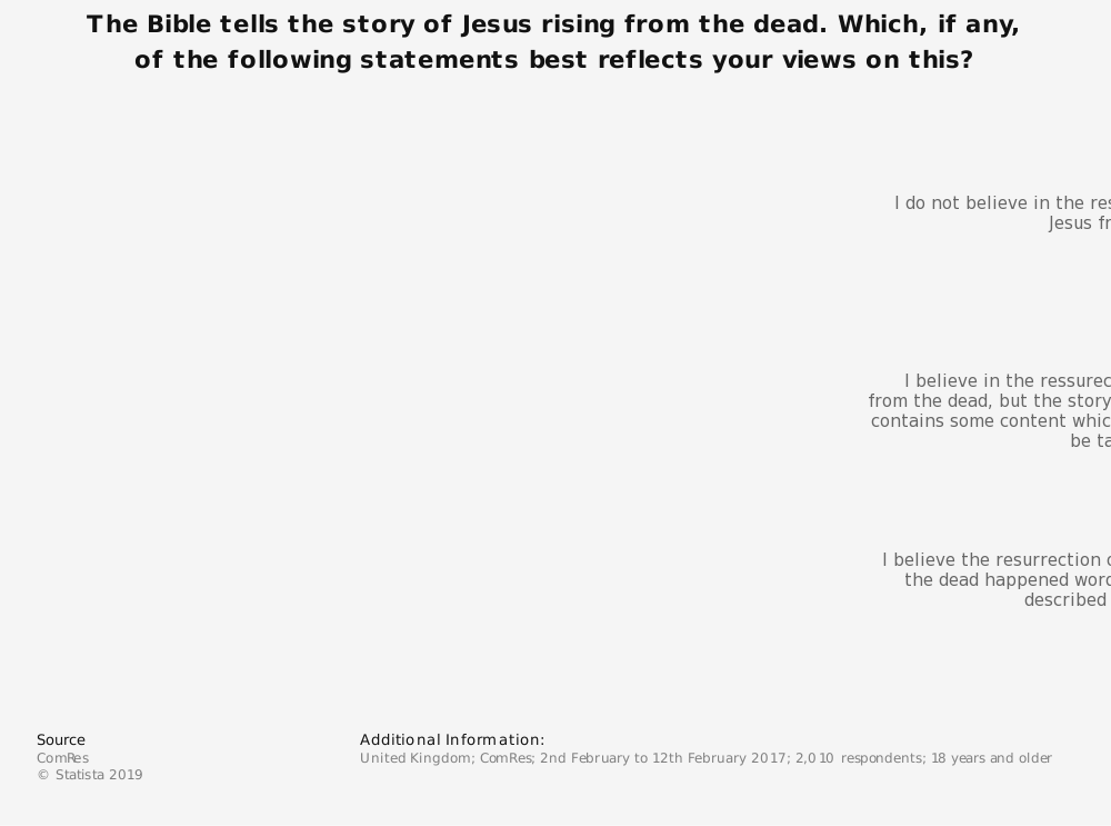 Statistic: The Bible tells the story of Jesus rising from the dead. Which, if any, of the following statements best reflects your views on this? | Statista