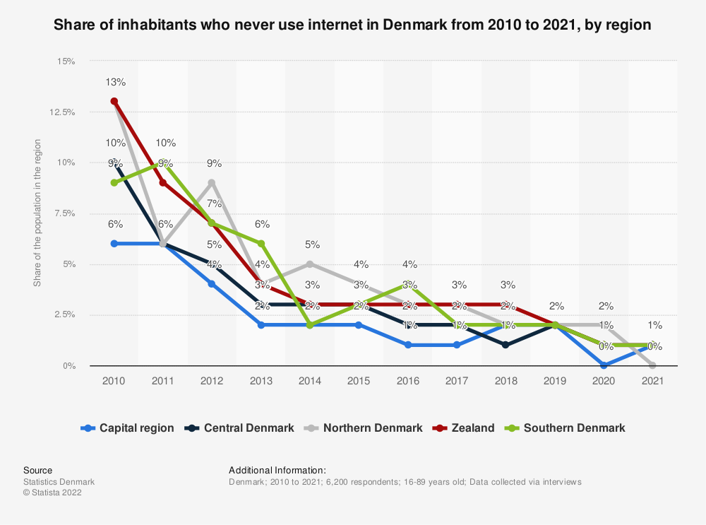Statistic: Share of inhabitants who never use internet in Denmark from 2009 to 2019, by region | Statista
