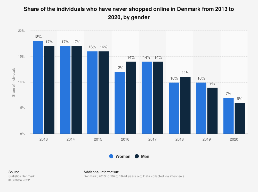 Statistic: Share of the individuals who have never shopped online in Denmark from 2013 to 2017, by gender | Statista