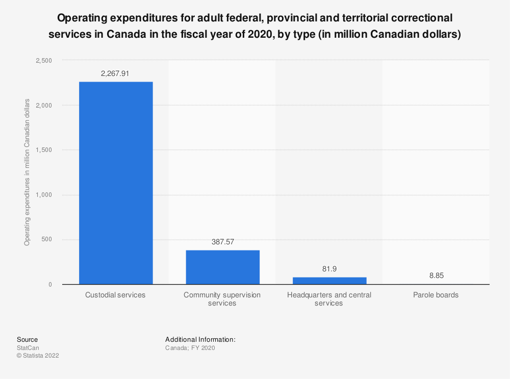 Statistic: Operating expenditures for adult federal, provincial and territorial correctional services in Canada in the fiscal year of 2018, by type (in million Canadian dollars) | Statista