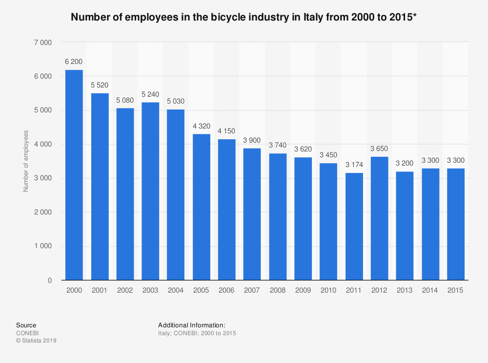 Statistic: Number of employees in the bicycle industry in Italy from 2000 to 2015* | Statista