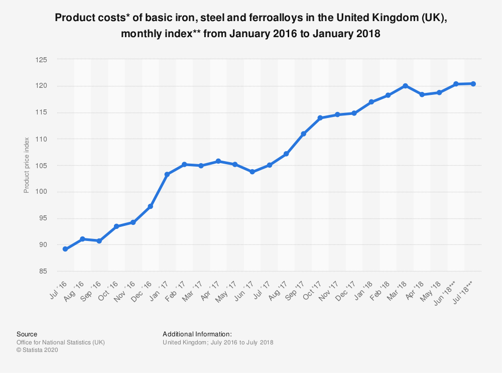 Statistic: Product costs* of basic iron, steel and ferroalloys in the United Kingdom (UK), monthly index** from January 2016 to January 2018 | Statista