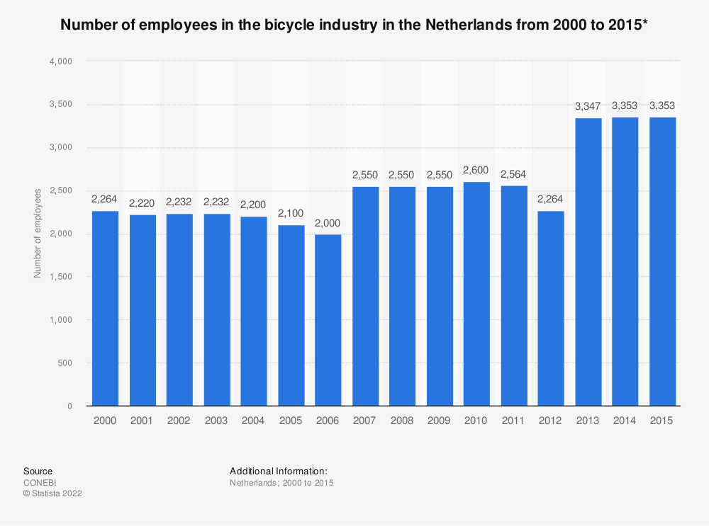 Statistic: Number of employees in the bicycle industry in the Netherlands from 2000 to 2015* | Statista