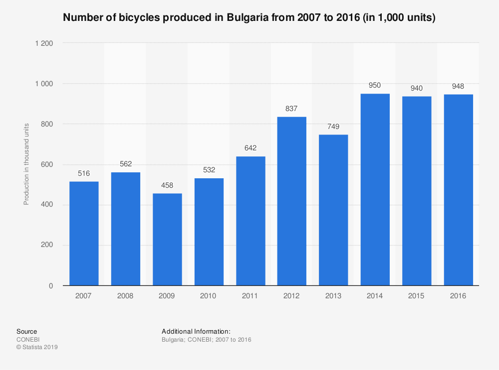 Statistic: Number of bicycles produced in Bulgaria from 2007 to 2016 (in 1,000 units) | Statista