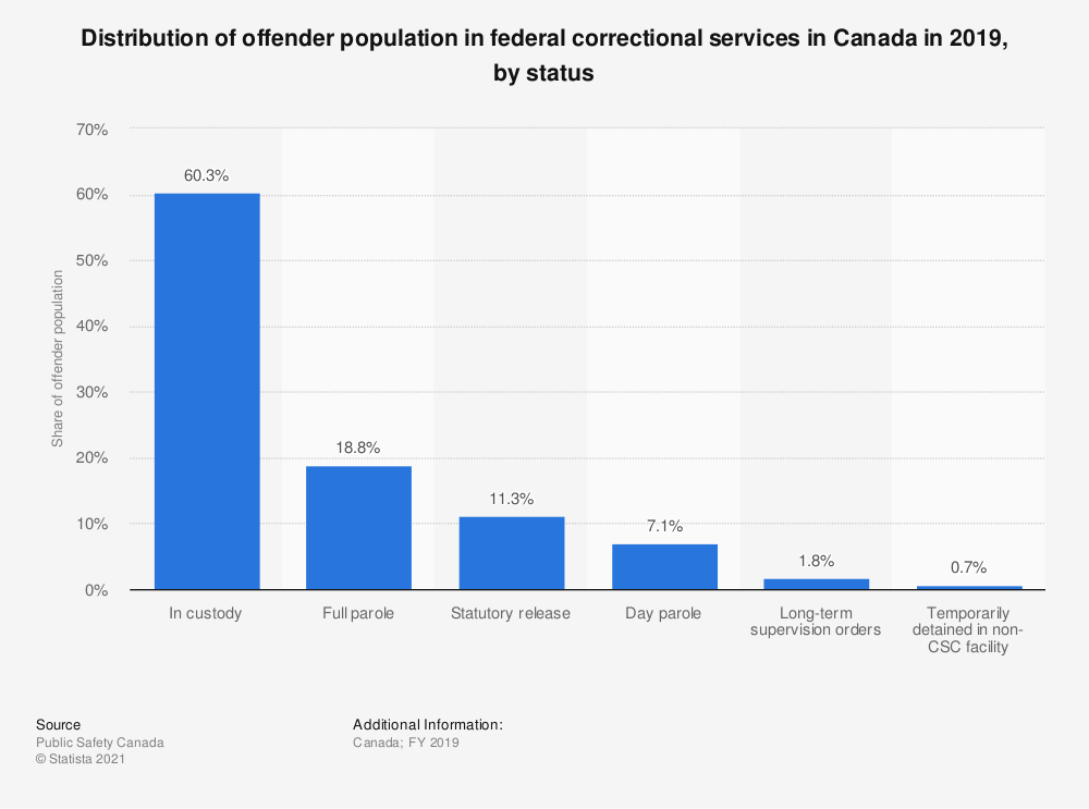 Statistic: Distribution of offender population in federal correctional services in Canada in 2019, by status | Statista