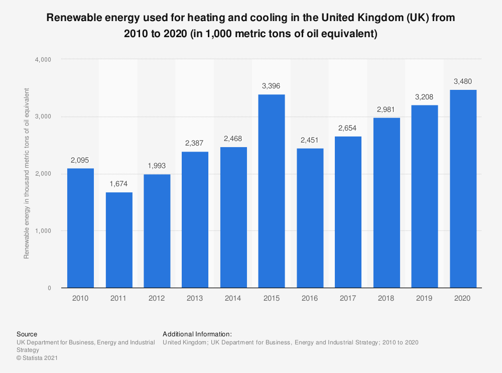Statistic: Renewable energy used for heating and cooling in the United Kingdom (UK) from 2010 to 2018 (in 1,000 Mtoe*) | Statista