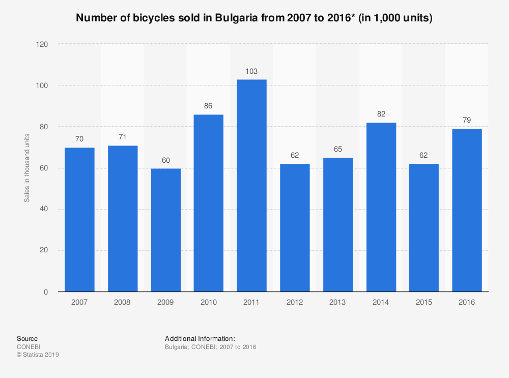 Statistic: Number of bicycles sold in Bulgaria from 2007 to 2016* (in 1,000 units) | Statista