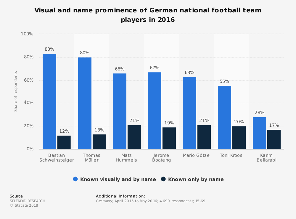 Statistic: Visual and name prominence of German national football team players in 2016 | Statista