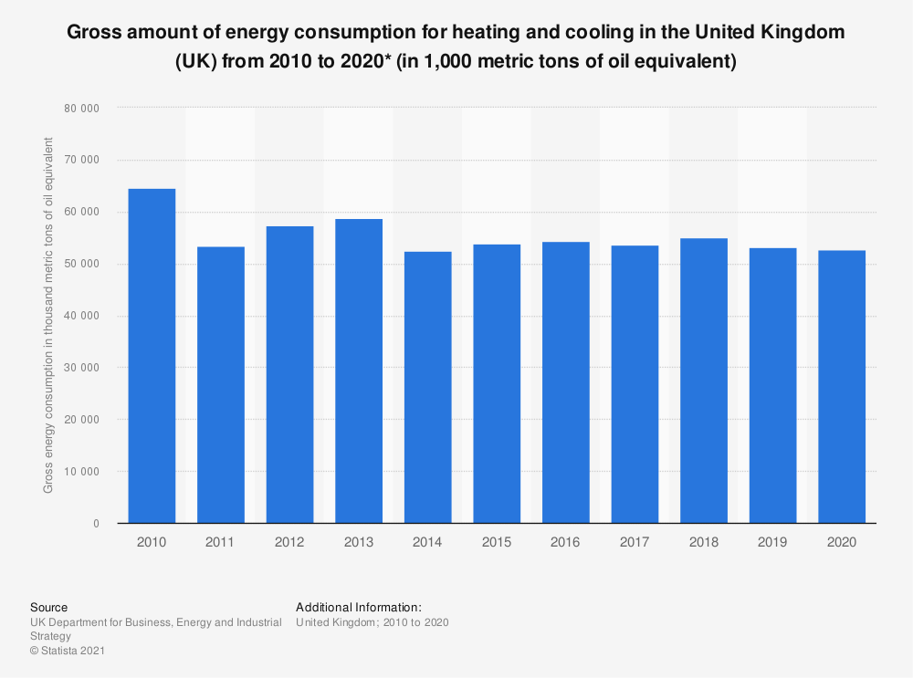 Statistic: Total gross amount of energy consumption for heating and cooling in the United Kingdom (UK) from 2010 to 2017 (in 1,000 metric tons of oe*) | Statista