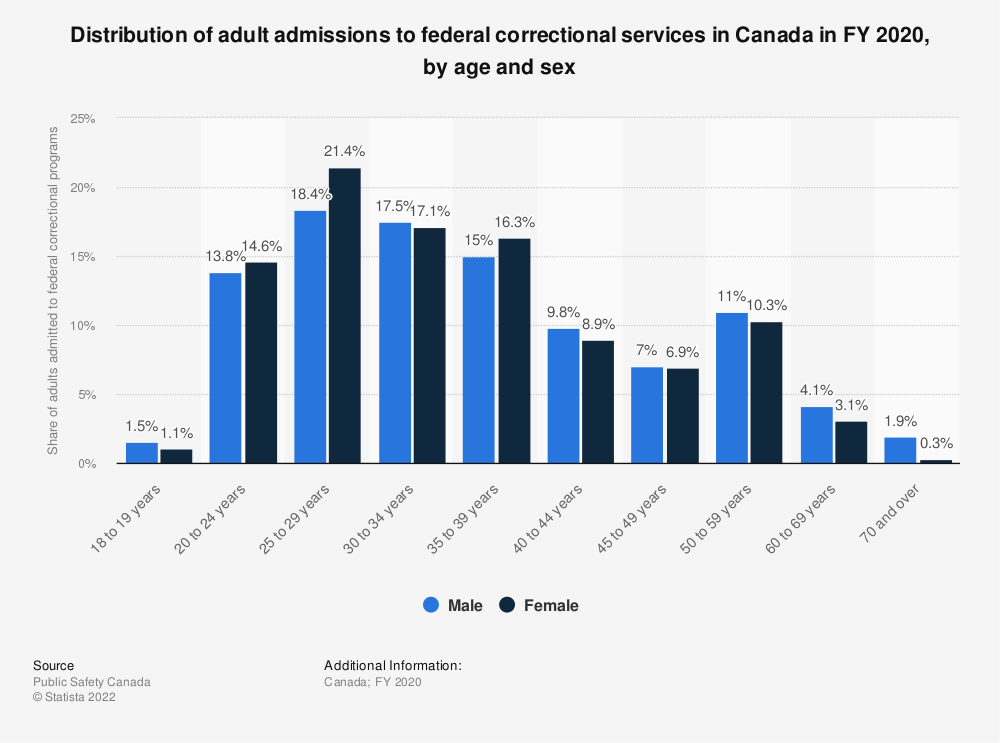 Statistic: Distribution of adult admissions to federal correctional services in Canada in FY 2019, by age and sex | Statista