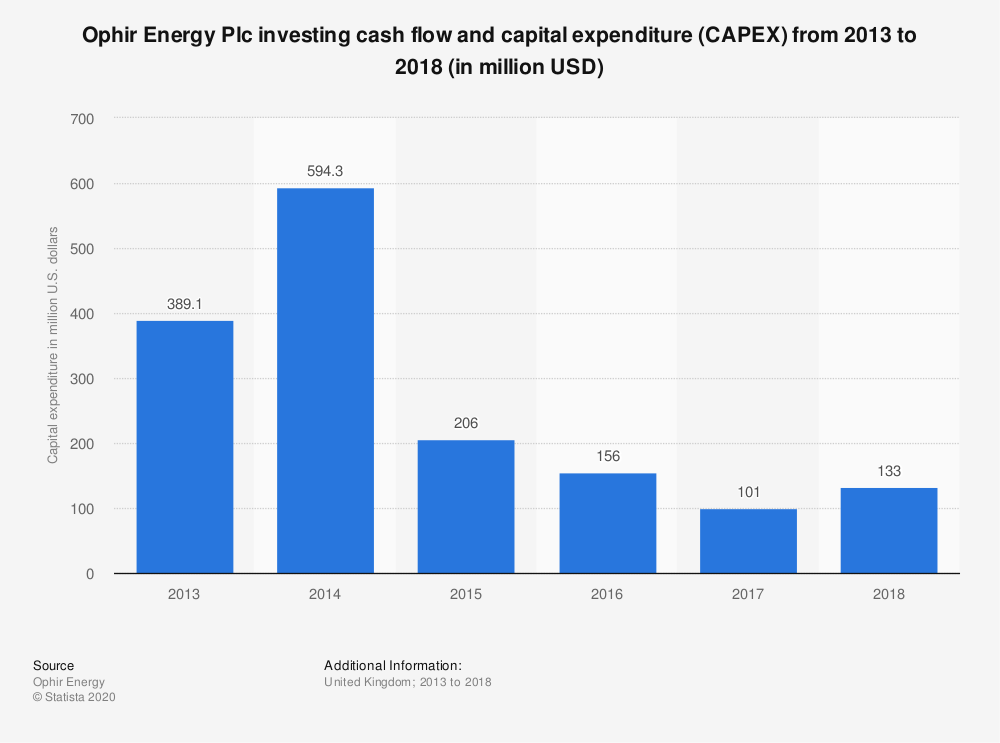 Statistic: Ophir Energy Plc investing cash flow and capital expenditure (CAPEX) from 2013 to 2017 (in million USD)   Statista