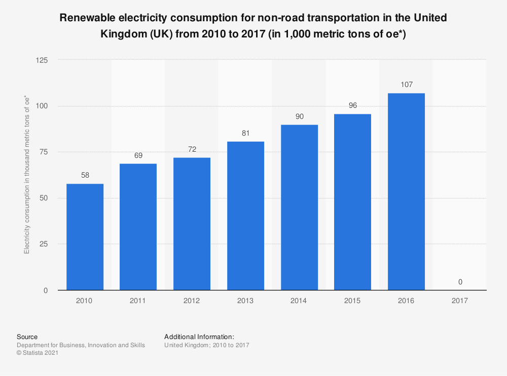 Statistic: Renewable electricity consumption for non-road transportation in the United Kingdom (UK) from 2010 to 2017 (in 1,000 metric tons of oe*) | Statista