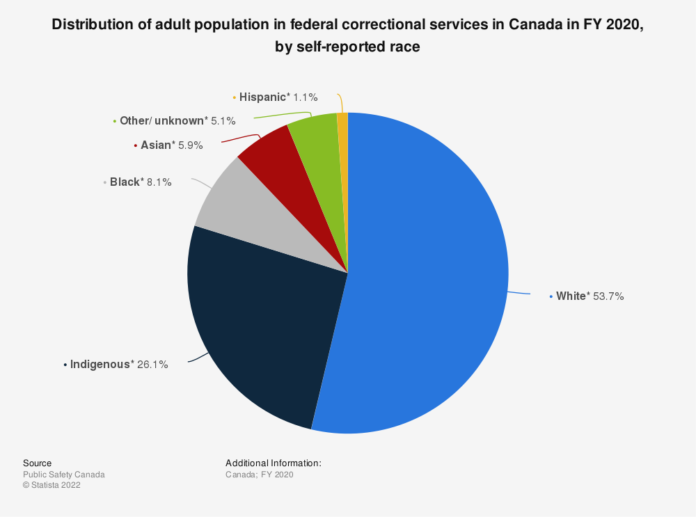 Statistic: Distribution of adult population in federal correctional services in Canada in fiscal year 2017, by race | Statista