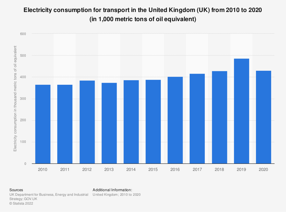 Statistic: Total electricity consumption for transport in the United Kingdom (UK) from 2010 to 2018 (in 1,000 metric tons of oil equivalent*) | Statista