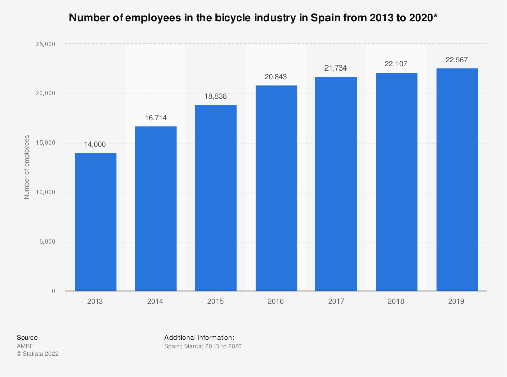 Statistic: Number of employees in the bicycle industry in Spain from 2010 to 2015* | Statista
