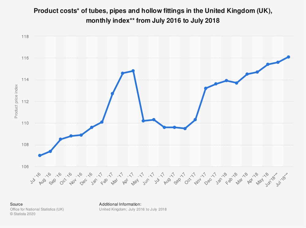 Statistic: Product costs* of tubes, pipes and hollow fittings in the United Kingdom (UK), monthly index** from July 2016 to July 2018 | Statista