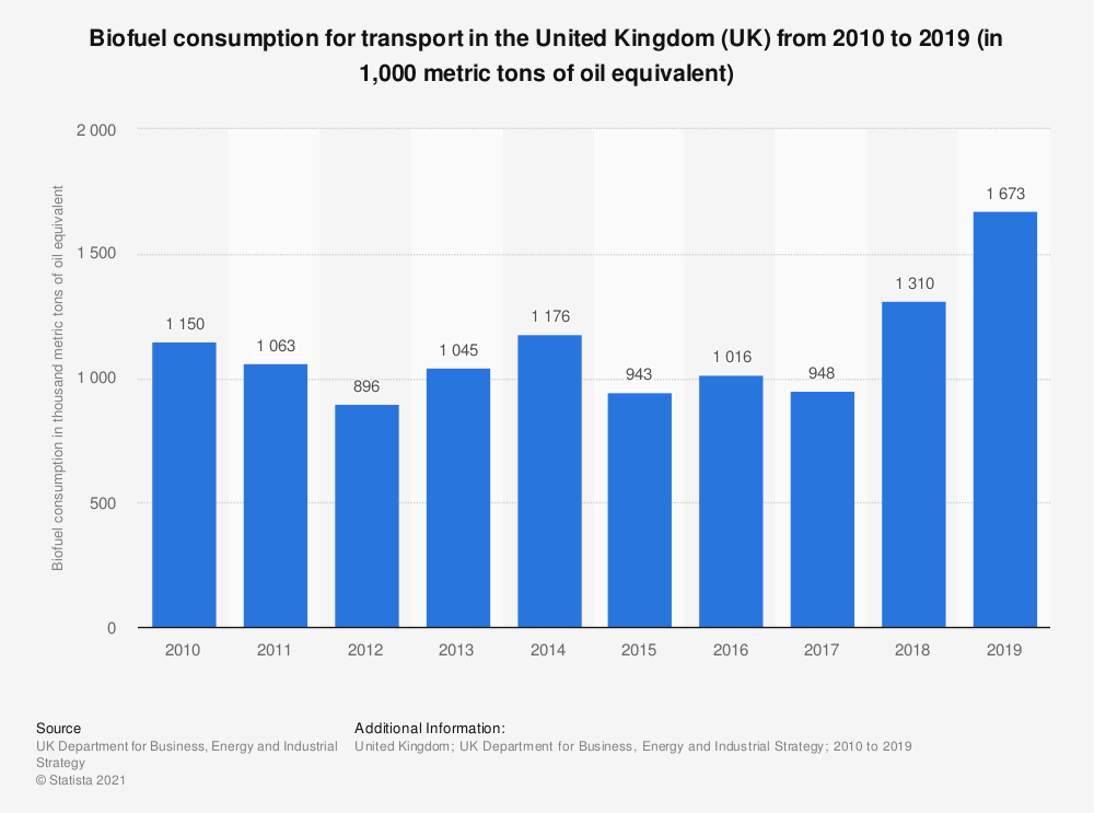 Statistic: Biofuel consumption for transport in the United Kingdom (UK) from 2010 to 2019 (in 1,000 metric tons of oil equivalent) | Statista