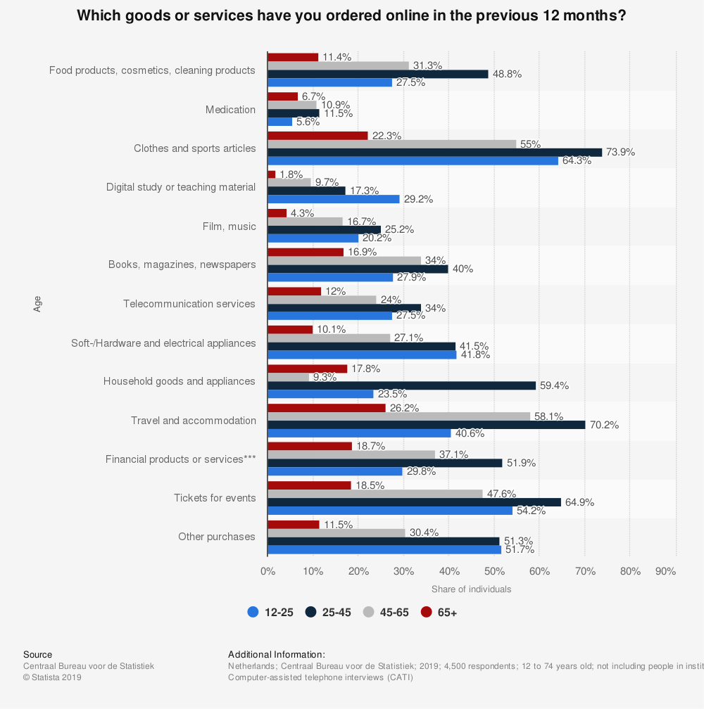 Statistic: Type of online purchases by individuals in the Netherlands in 2017, by age | Statista